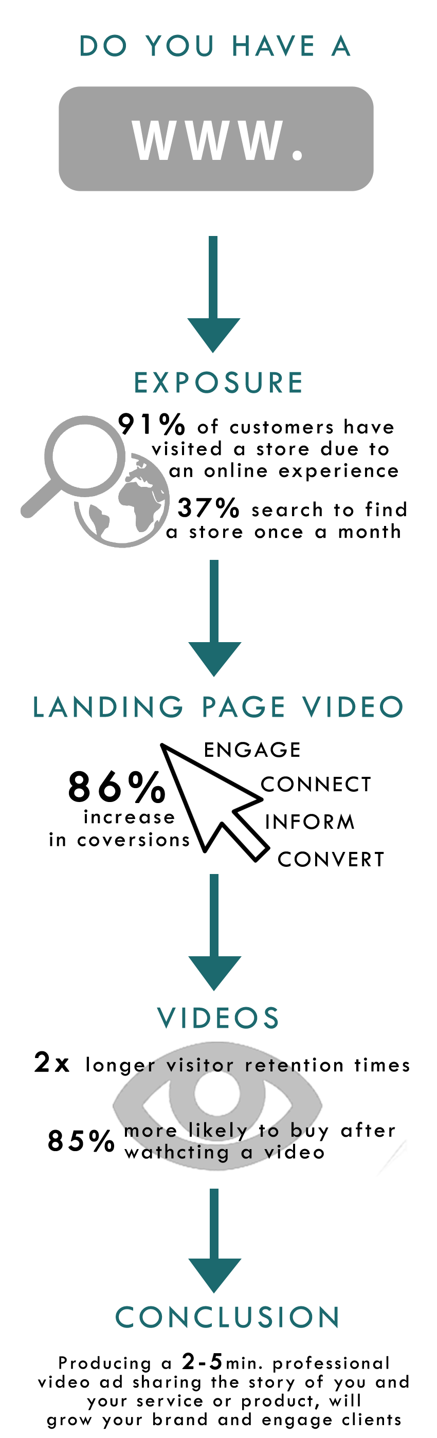 landing Page Video Infographic