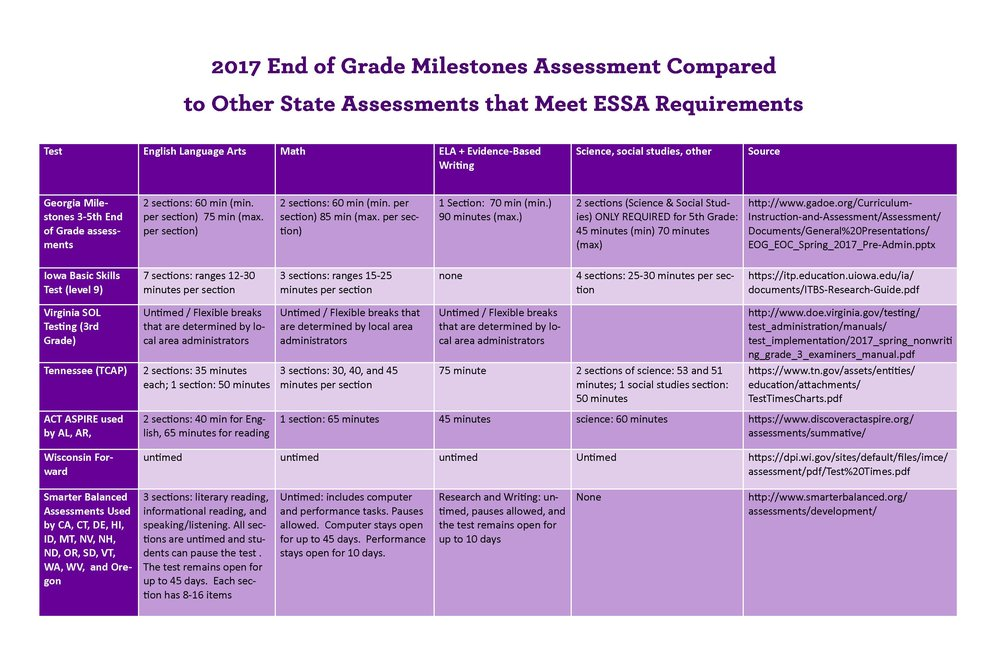 GA Milestone Testing Session Times Compared to Those In Other States that Meet ESSA Standards