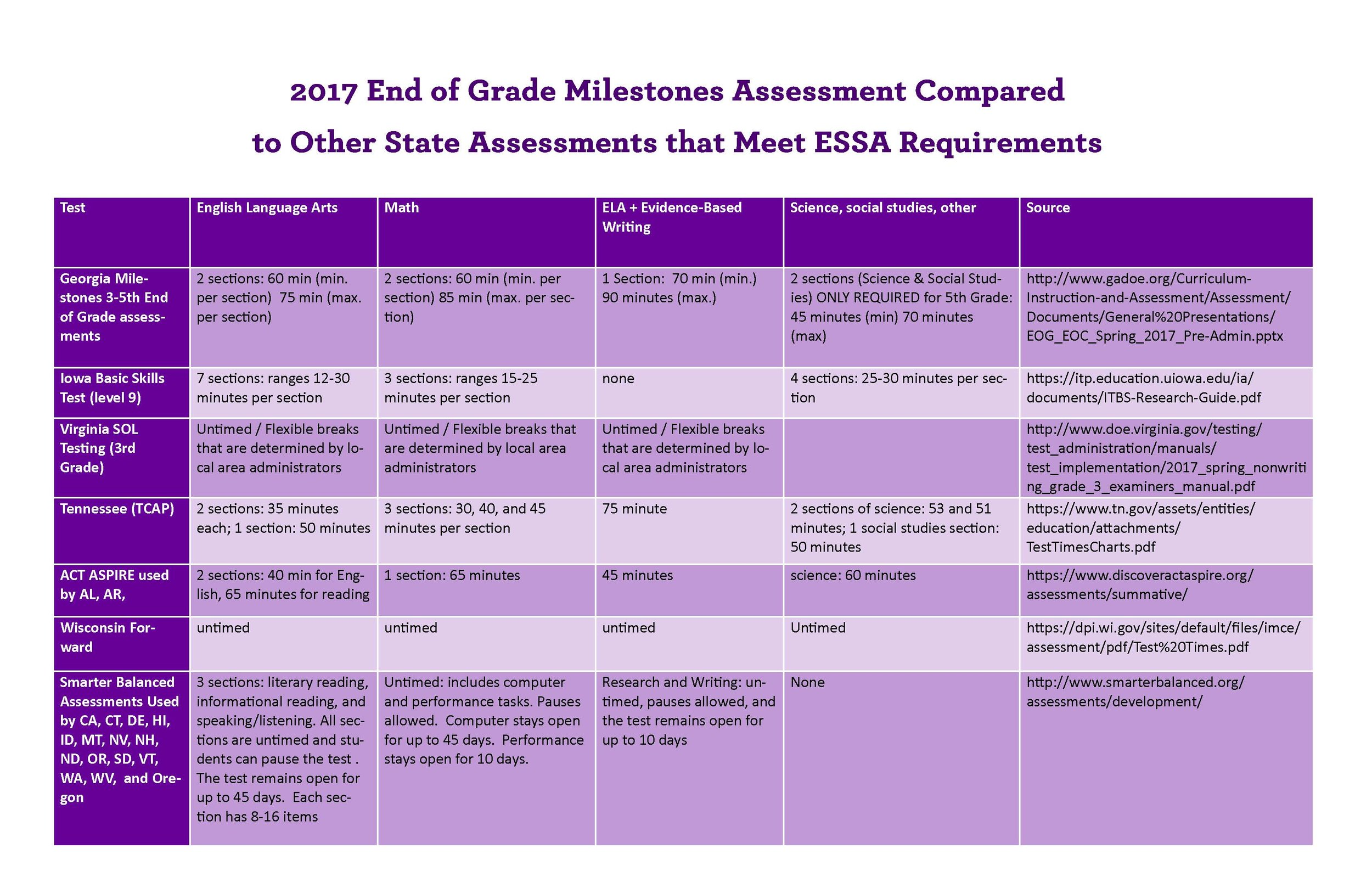 Eligibility Ga Milestone Testing Session Timespared To Those In Other  States That Meet Essa Standards