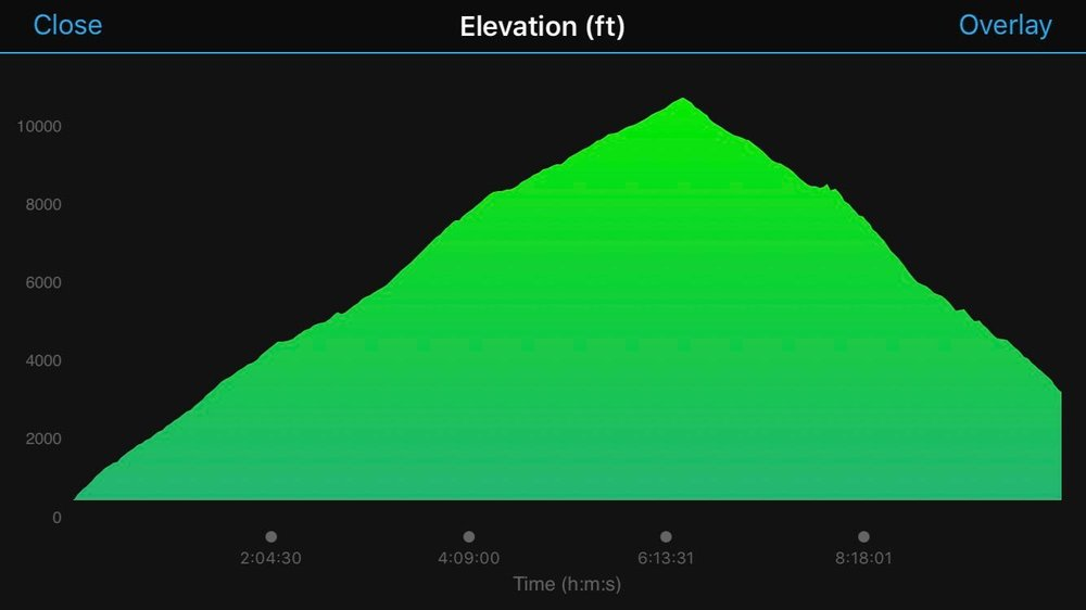 Climbing and more climbing