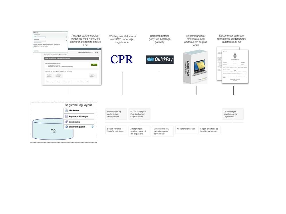 F2 og sagstabellerne styrer de forskellige fagprocesser væg-til-væg. Borgeren logger ind med NemId, hvorefter F2 vælger det relevante sagsforløb, og layout (web layout). Behandlingsplanen styrer hele forløbet; fra borgeren har udfyldt formularen, og sagen automatisk oprettes i F2, kommunikation med CPR, betaling af gebyr, generering og udsendelse af breve via Digital Post og frem til sagsafslutning og bevilling af skilsmisse.