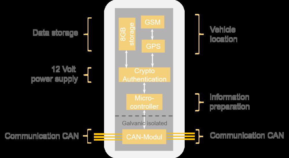 ISO Monitor
