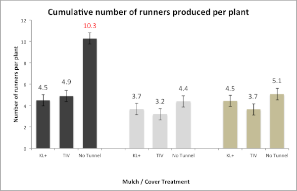 Average number runners produced per plant for each treatment during the 2016 season. University of New Hampshire, 2016.