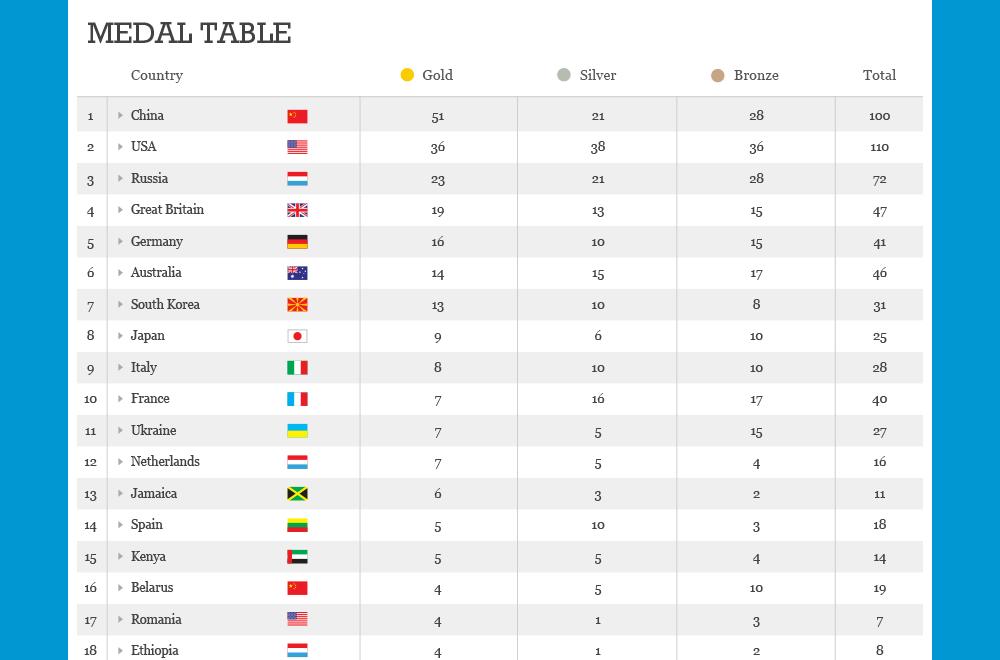 olympics_medals_2.png