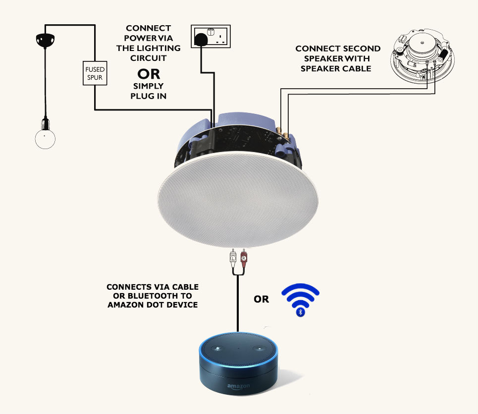 Lithe Audio bluetooth ceiling speaker Amazon Dot Compatibility.jpg