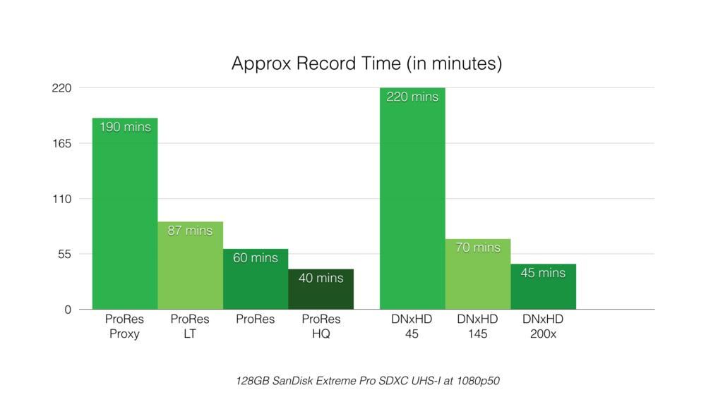 VideoAssist_RecordingTimes_Chart.001.png