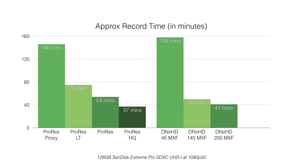 ShowAndTell_Chart_RecordTimes.001.png