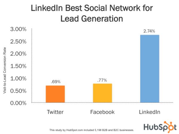 Leadgenerering; LinkedIn er det sociale netværk der konverterer trafikken bedst, hvis medarbejderne deltager aktivt.(BufferSocial)