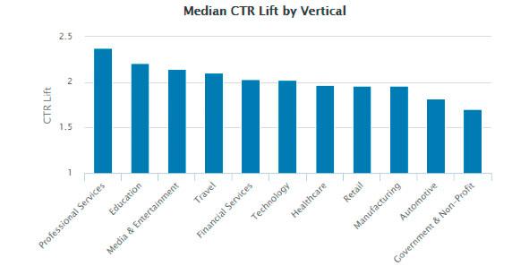 CTR   CTR (Click through rate) på virksomhedens post`s/indhold, mere end fordobles hvis det bliver delt af medarbejderne - og det kan forøges op til 8x mere!. (Socialmediatoday)