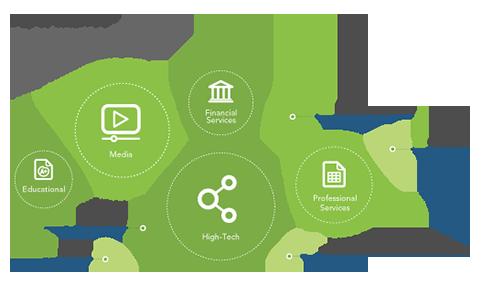 CMS;   CMS (Content marketing score) forøges med op til 59%, hvis medarbejderne tager aktiv del i virksomhedens indhold. (LinkedIn)