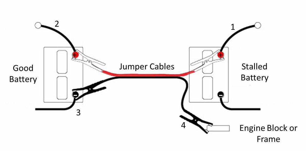 jump starting your car 101 morris plains automotive family owned rh morrisplainsautomotive com Jump Start Triage System Jump Start Automotive Diagram