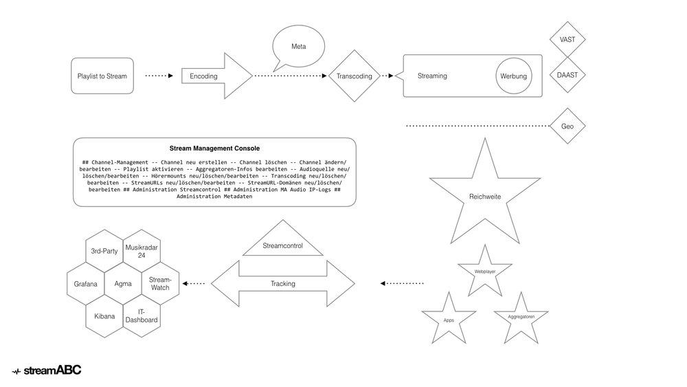 Schema der Produkte & Leistungen innerhalb der klassischen linearen Streaminginfrastruktur