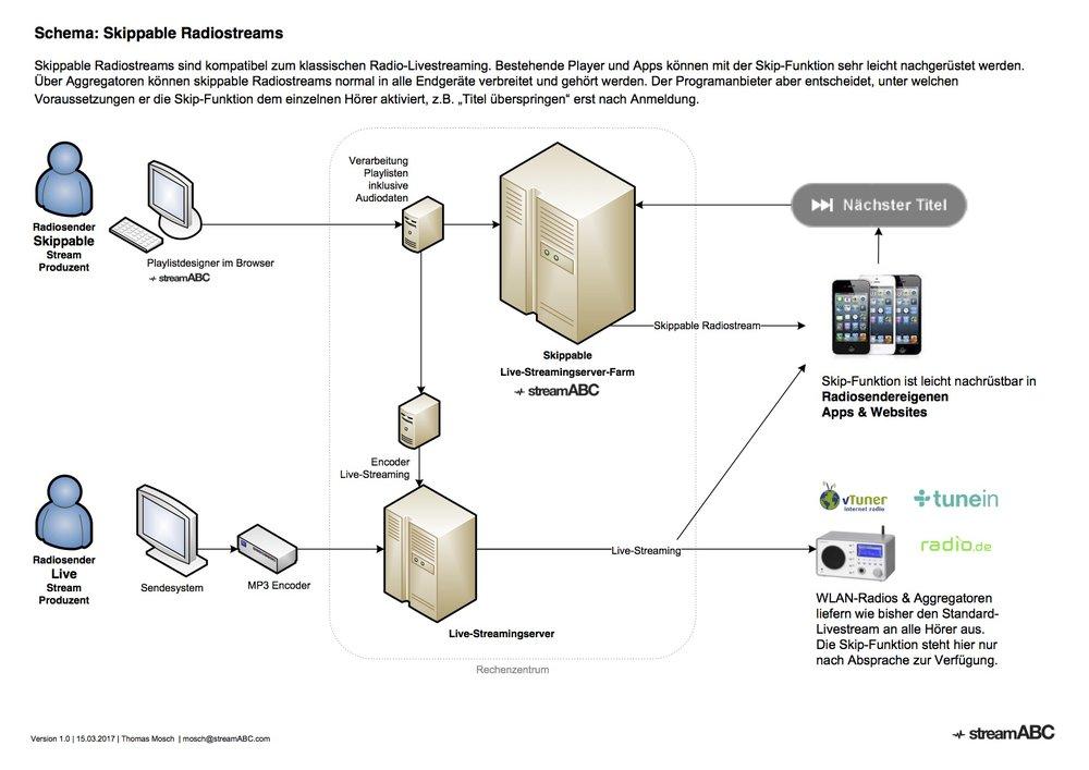 Schema der Produkte & Leistungen innerhalb der klassischen linearen Streaminginfrastruktur: