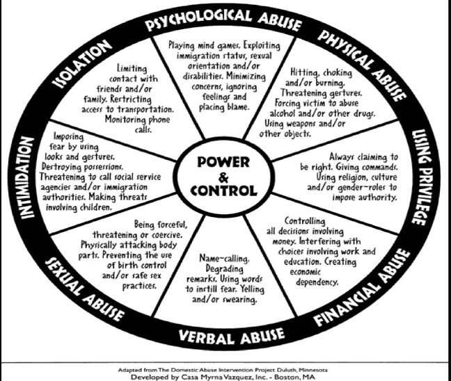 Power and Control Wheel The following illustration demonstrates how abusers use power and control as a tool to keep the victim within the relationship. (4)