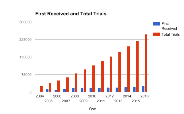 Cumulative growth of Trial Documents at ClinicalTrials.gov - (https://trialio.com)