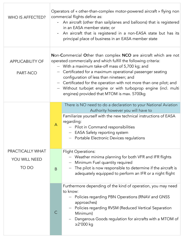 Easa Operations Manual