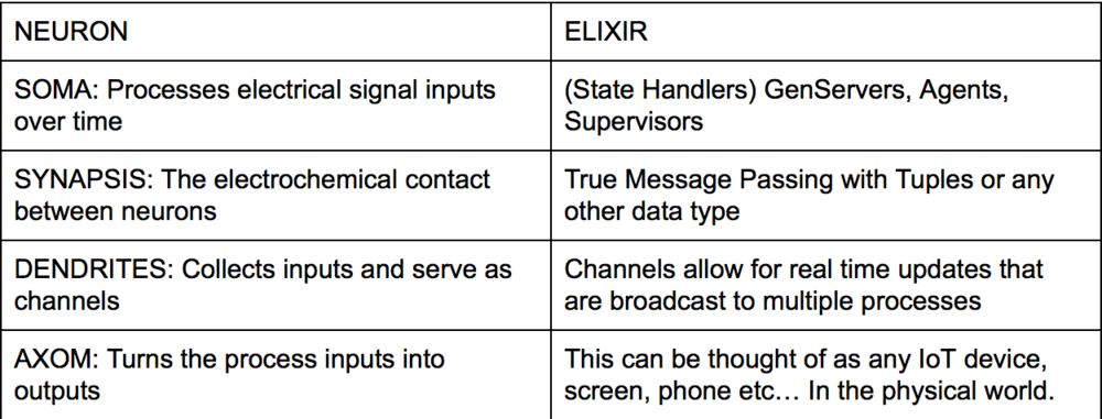 How Elixir maps to Neurons.