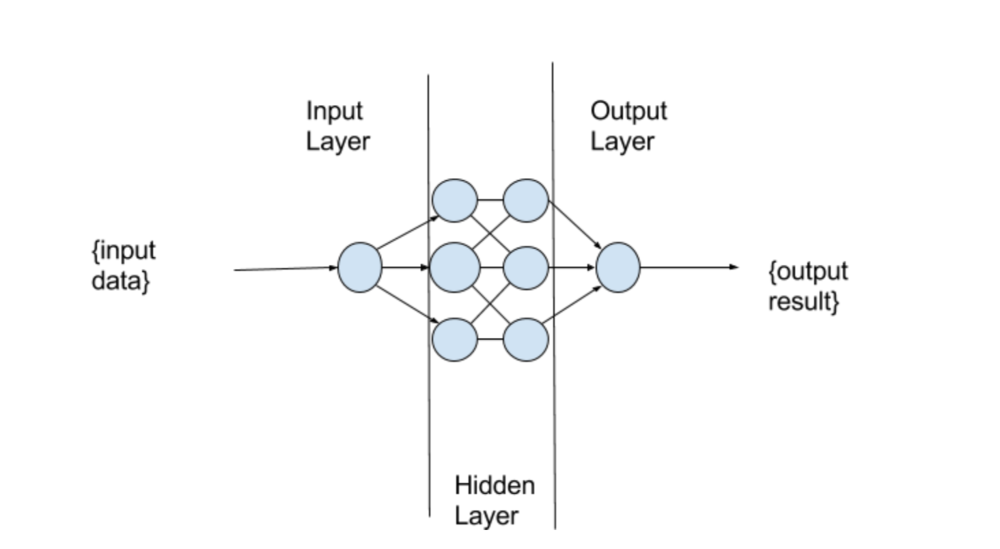 A simple Artificial Neural Network.