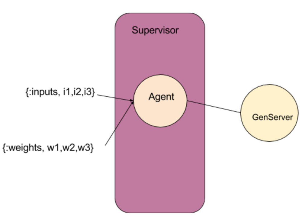 An Elixir based Representation of a single Perceptron network.