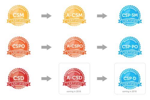 Certified ScrumMaster — Clearly Agile, Inc - Agile Transformation ...