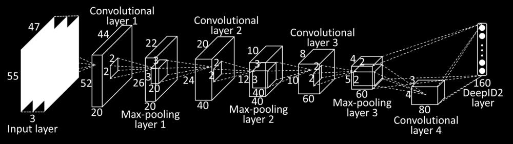 Diagram of a convolutional neural network