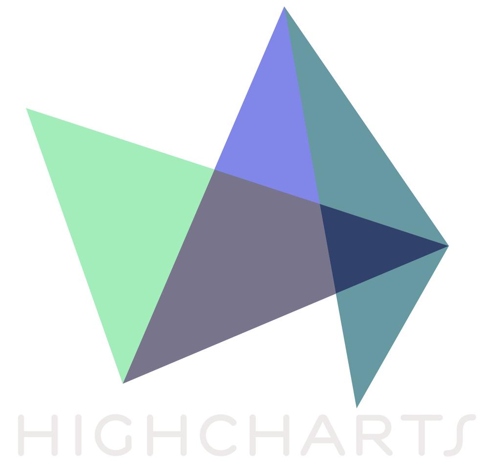 Highcharts.js