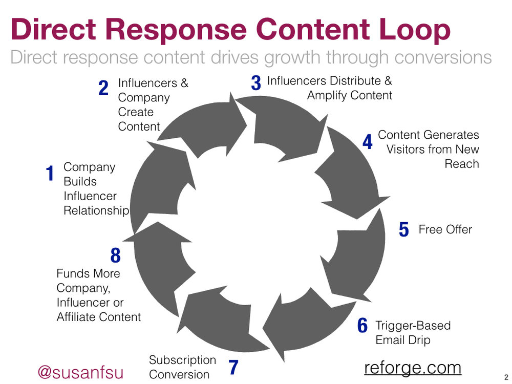 Direct Response Content Loop REFORGE