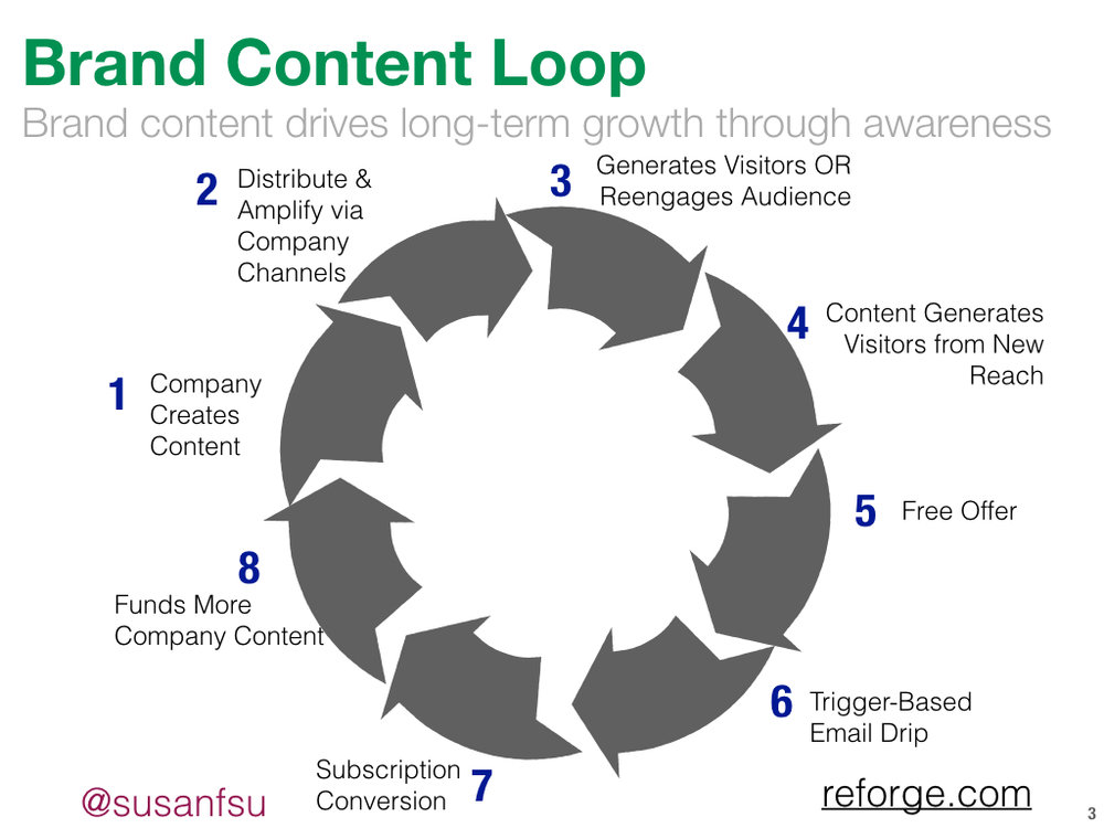 Brand Content Loop REFORGE
