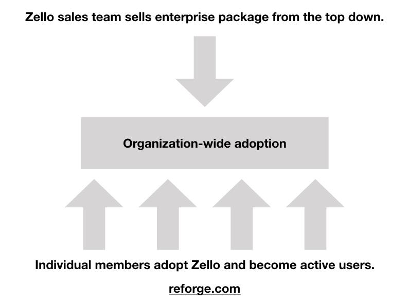 Zello sales-Reforge.com.jpeg