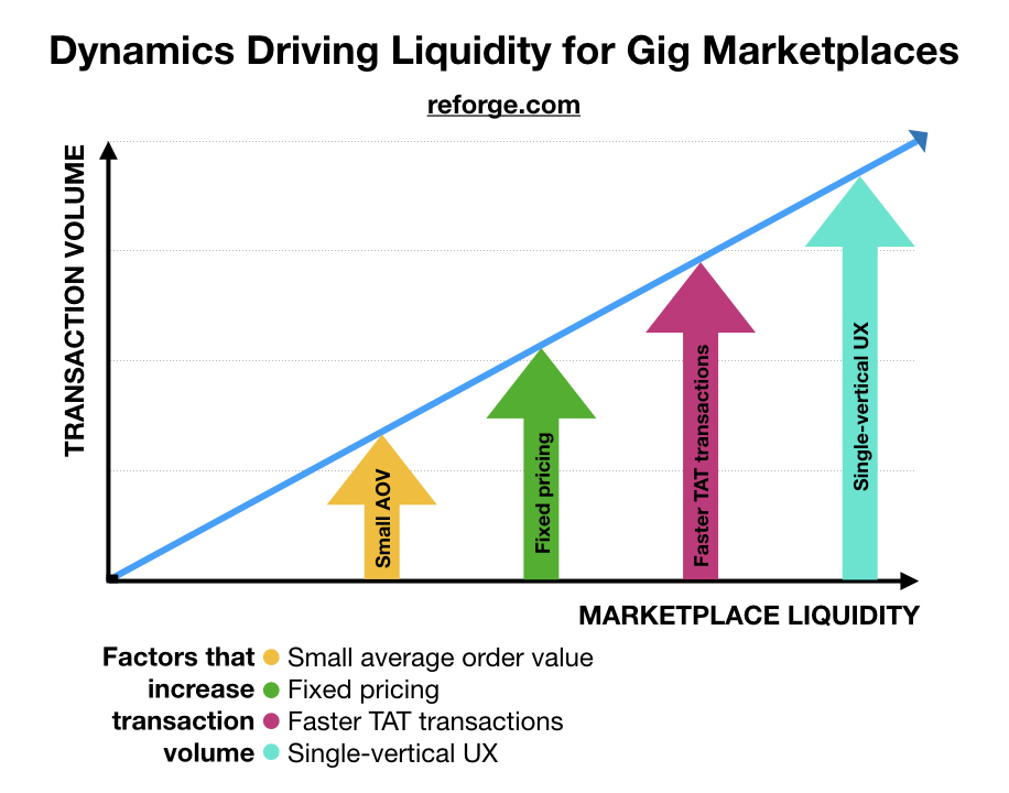 Liquidity Dynamics Gig Marketplaces Reforge.jpeg