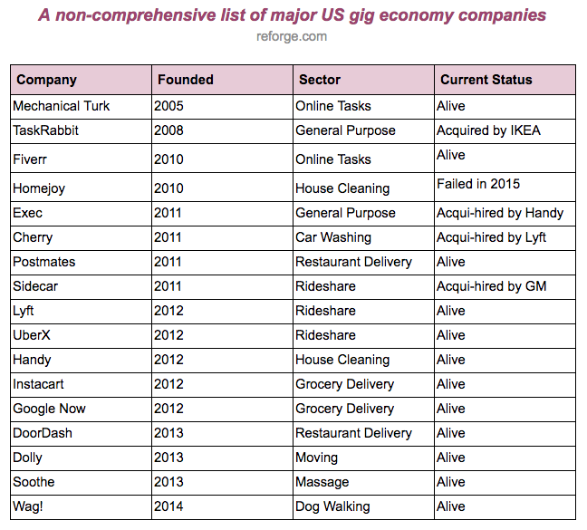 Gig Economy List Reforge.png