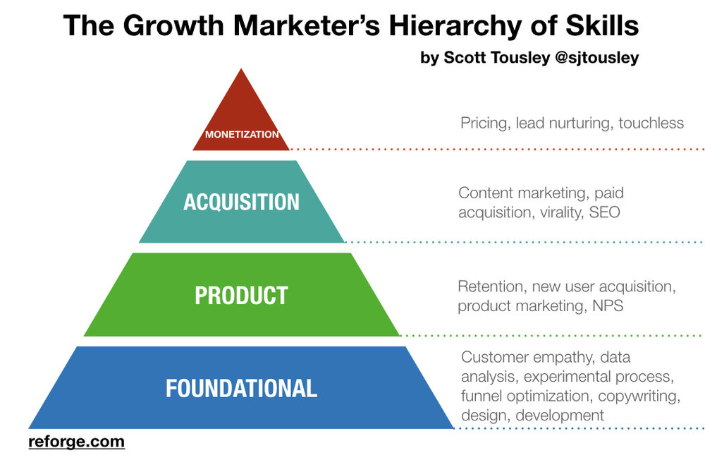 where are you on the growth marketer u0026 39 s hierarchy of skills