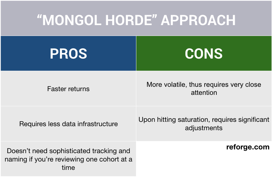Mongol Horde Pros and Cons Reforge.jpeg