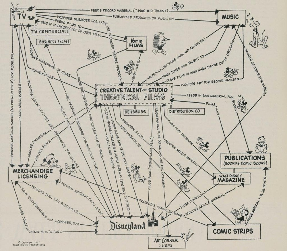 "Walt Disney's 1957 version of the ""Synergy Map."""