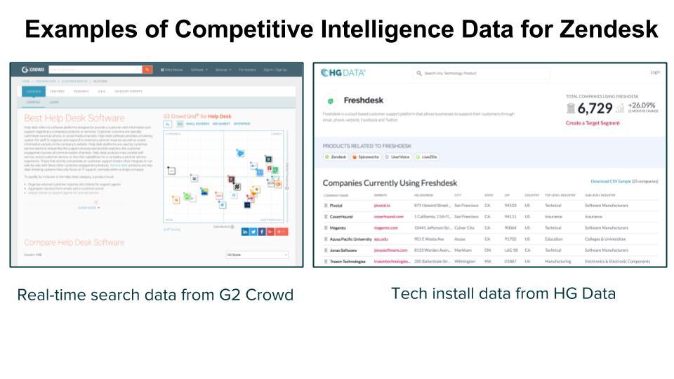 Examples - comp intel data for Zendesk.jpg