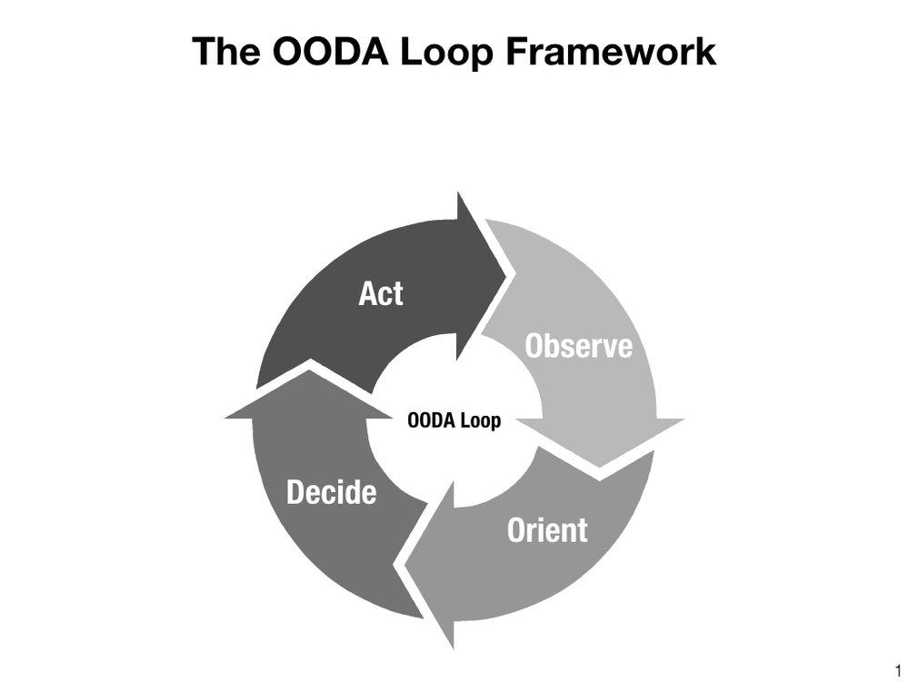 OODA Loops - white text.001.jpeg
