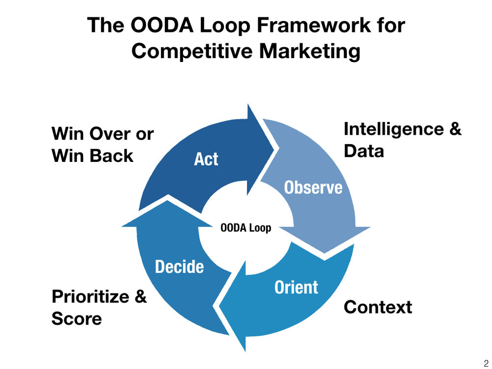 OODA Loops - white text.002.jpeg