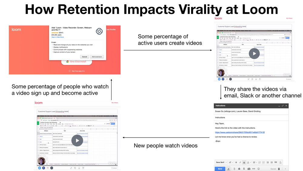 Retention Post 1 - Images virality at loom.001.jpeg