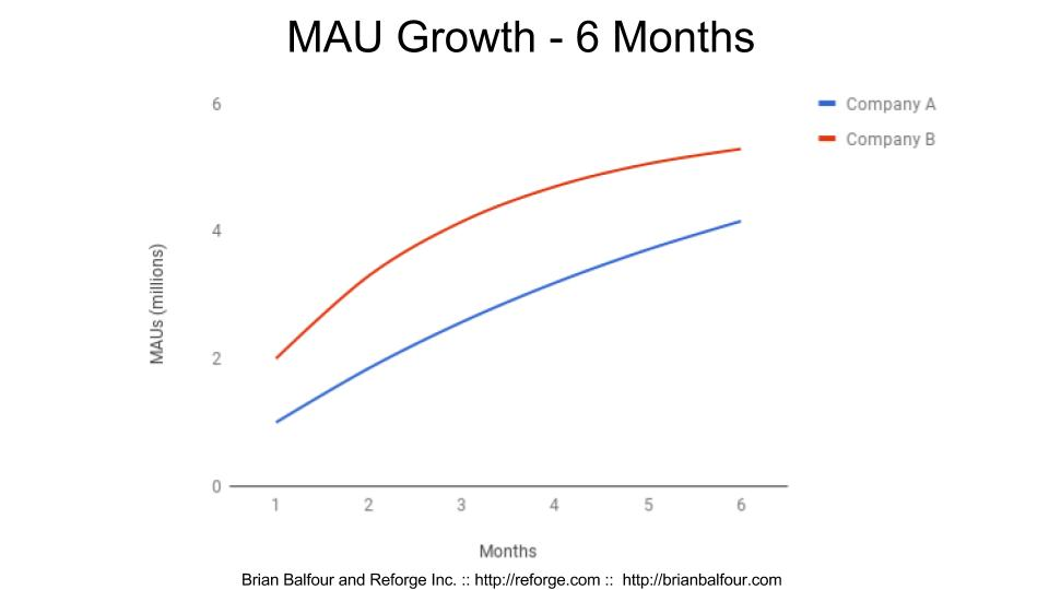 Mau growth 6 months slide.jpg