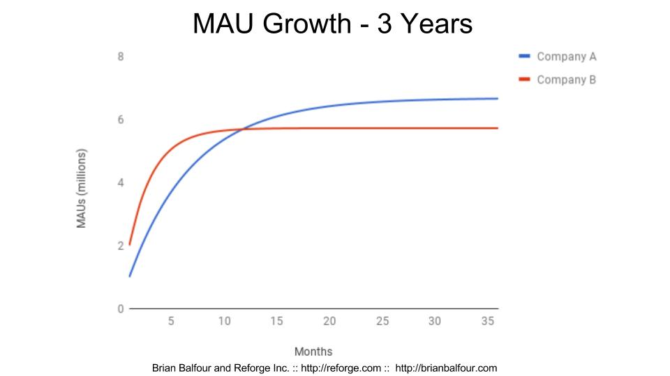 MAU growth - 3 years slide.jpg