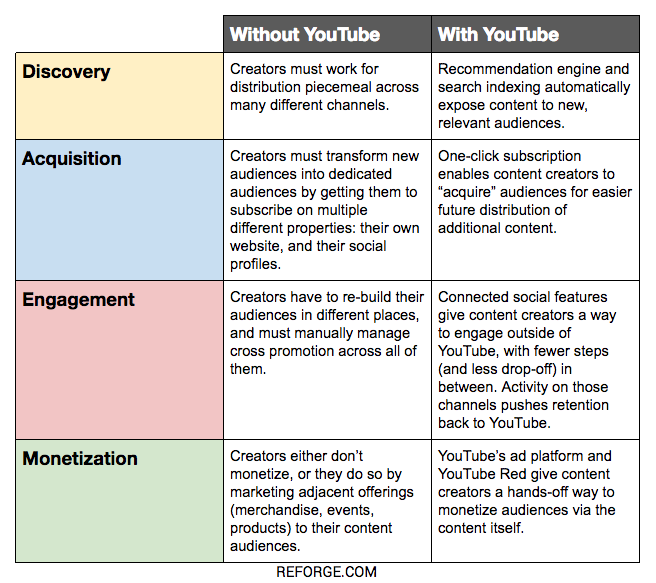 YouTube Table.png