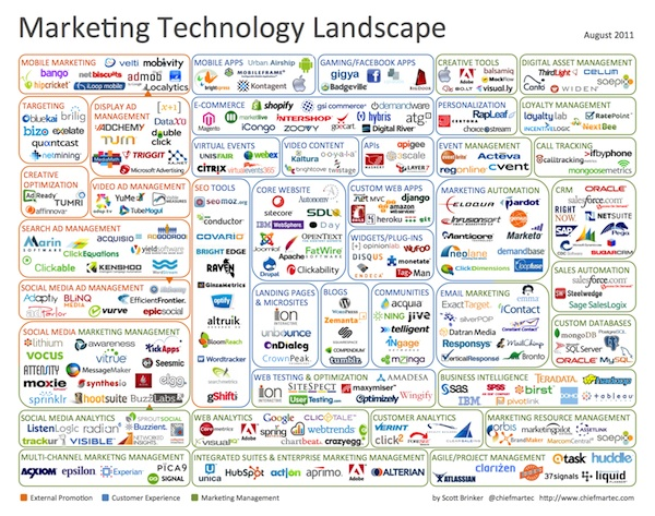 marketing_technology_landscape_2011.jpg