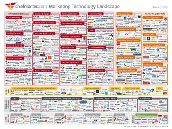 marketing_technology_map 2013.png