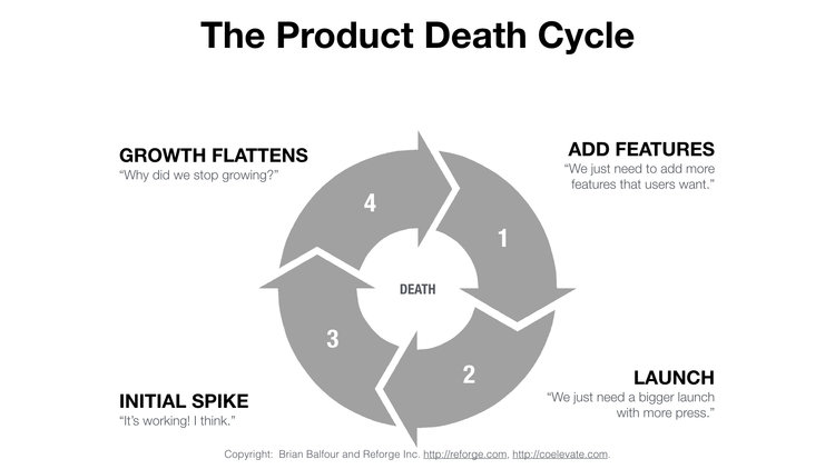 product-death-cycle-reforge.jpeg