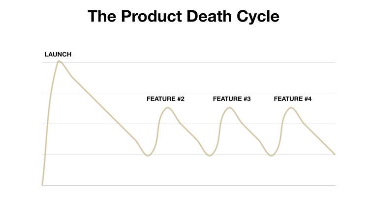 product-death-chart-reforge.jpeg