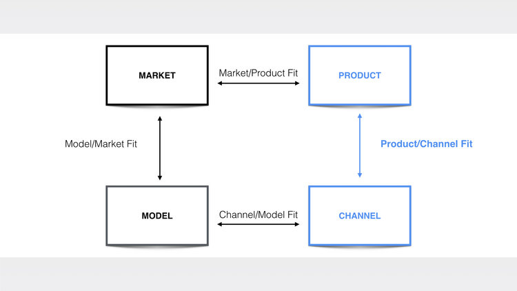 productchannelfit-reforge.jpeg