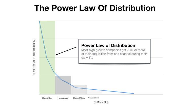 powerlawdistribution-reforge.jpeg