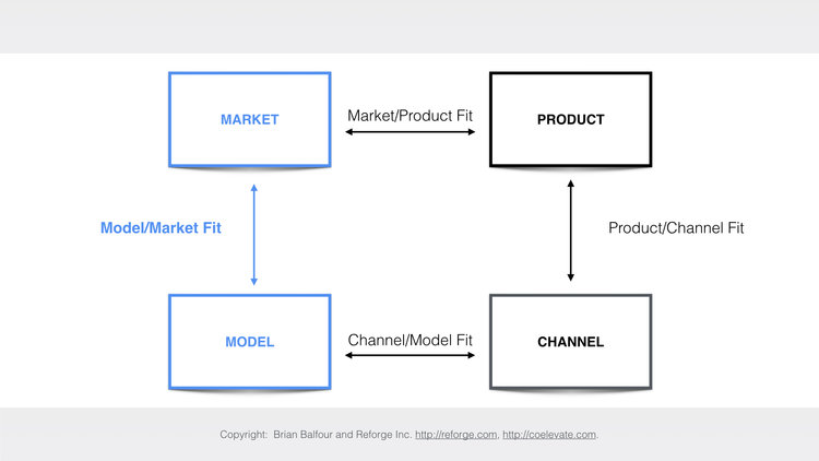 modelmarketfit-reforge.jpeg