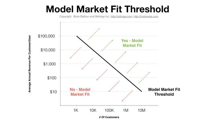 modelmarketfitthreshold.jpeg