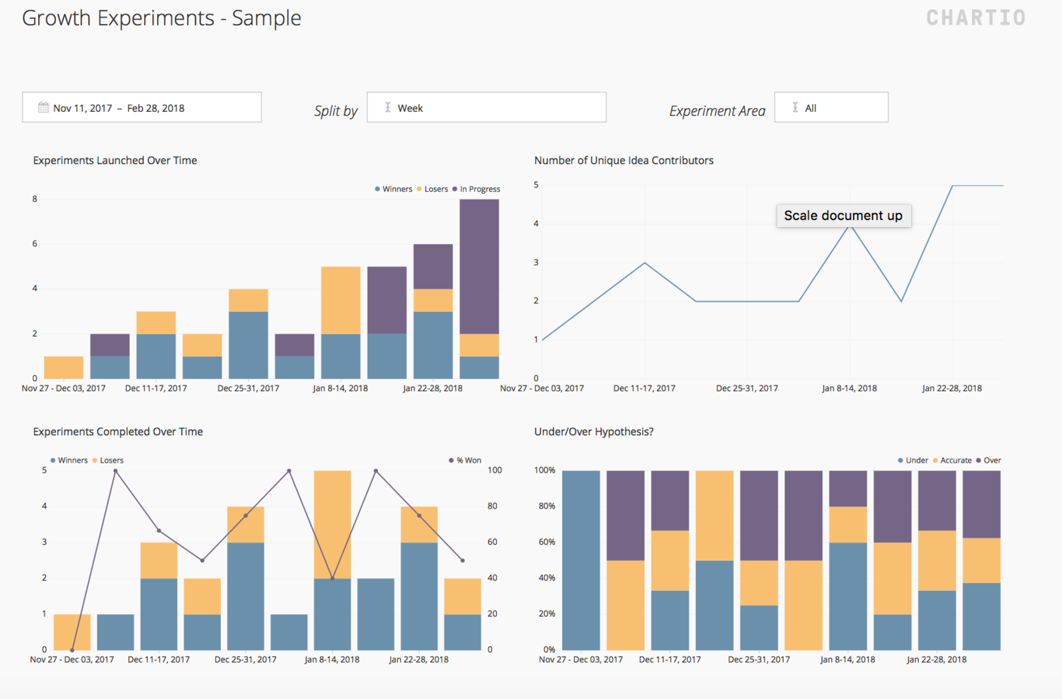 The Growth Experiment Management System That Tripled Our Testing